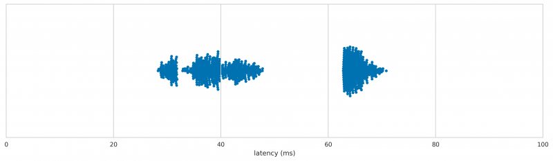 Acer 6312-KW (PS_2) latency distribution