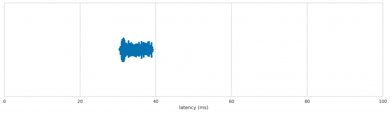 Apple A1152 latency distribution
