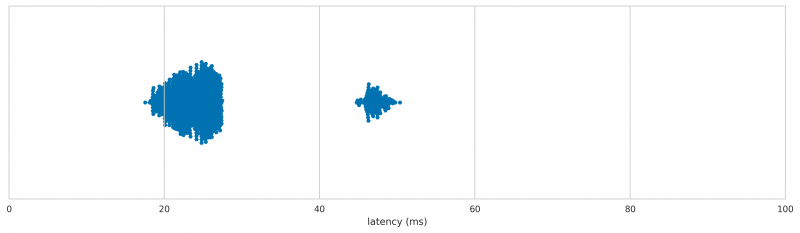 Rapoo 6010B latency distribution